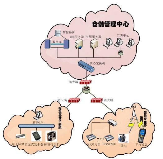 rfid物流与供应链拓扑图