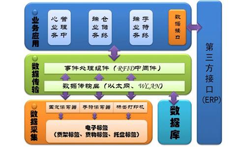 RFID应用于仓储管理