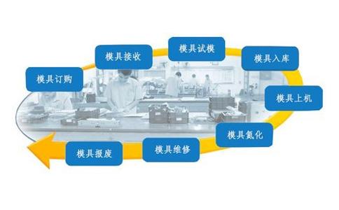 RFID技术在智能制造模具管理中的应用
