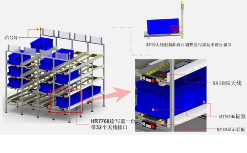 RFID高频读写器HR9916用于智能制造物料流利架管理