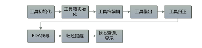 RFID智能工具箱原理