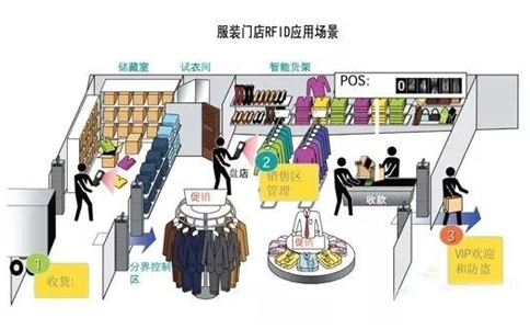 RFID服装智慧门店