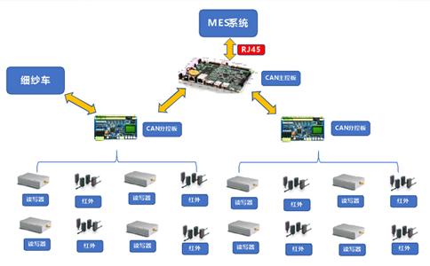 RFID应用于纺纱行业纱管管理