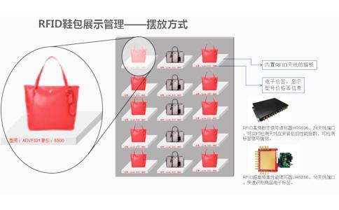 RFID智慧门店展示管理