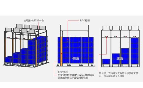 RFID工业载码体电子标识XT9507应用于智能车间物料轨道超市